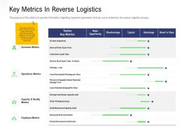 Returns Management Strategy Key Metrics In Reverse Logistics Picking Accuracy Ppts Clipart