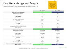 Returns Management Supply Chain Firm Waste Management Analysis Neutralisation Ppts Shows