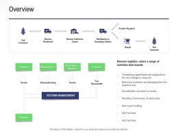 Returns Management Supply Chain Strategy Overview Secondary Outlets Ppt Microsoft