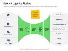 Returns Management Supply Reverse Logistics Pipeline Secondary Market Ppt Inspiration