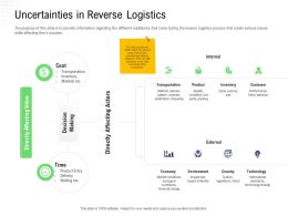 Returns Management Supply Uncertainties In Reverse Logistics Affecting Actors Ppts Styles