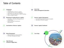 Returns Management Table Of Contents Uncertainties Reverse Logistics Ppts Summary