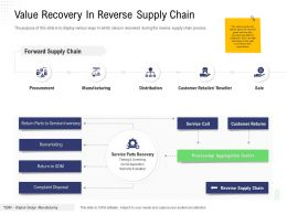 Returns Management Value Recovery In Reverse Supply Chain Service Inventory Ppt Layouts