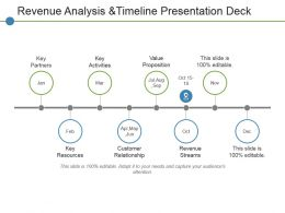 Revenue Analysis Andtimeline Presentation Deck