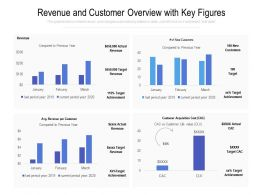 Revenue And Customer Overview With Key Figures