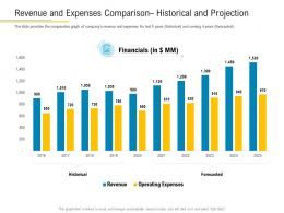 Revenue And Expenses Comparison Historical And Projection Financial Market Pitch Deck Ppt Template
