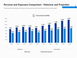Revenue And Expenses Comparison Historical And Projection Investment Fundraising Post IPO Market Ppt Tips
