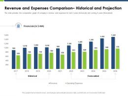 Revenue And Expenses Comparison Historical And Projection Pitch Deck Raise Funding Post IPO Market Ppt Grid