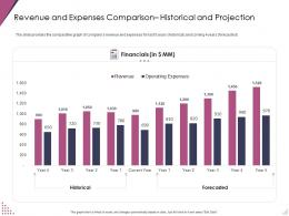 Revenue And Expenses Comparison Historical And Projection Ppt Template