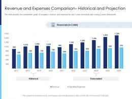 Revenue And Expenses Comparison Historical And Projection Raise Funds After Market Investment Ppt Grid