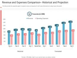 Revenue And Expenses Comparison Historical And Projection Secondary Market Investment Ppt Grid