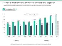 Revenue And Expenses Comparison Historical And Projection Spot Market Ppt Portrait