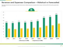 Revenue And Expenses Comparison Historical Vs Forecasted Post IPO Equity Investment Pitch Ppt Background