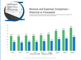Revenue And Expenses Comparison Historical Vs Forecasted Raise Funding From Post IPO Ppt Grid