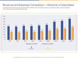 Revenue And Expenses Comparison Historical Vs Forecasted Revenue Ppt Topics