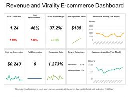 Revenue And Virality E Commerce Dashboard