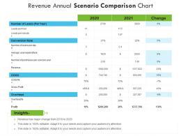 Revenue Annual Scenario Comparison