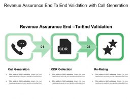 Revenue Assurance End To End Validation With Call Generation