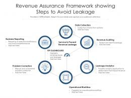 Revenue Assurance Framework Showing Steps To Avoid Leakage