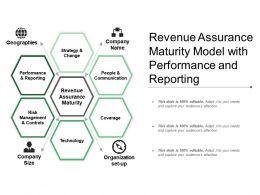 Revenue Assurance Maturity Model With Performance And Reporting