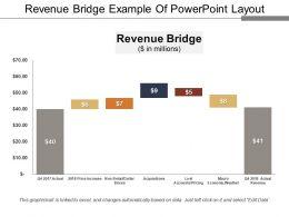 Revenue Bridge Example Of Powerpoint Layout
