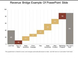Revenue Bridge Example Of Powerpoint Slide