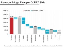 Revenue Bridge Example Of Ppt Slide