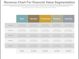 Revenue Chart For Financial Value Segmentation Powerpoint Slides