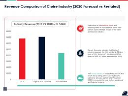 Revenue Comparison Of Cruise Industry 2020 Forecast Vs Restated Ppt Outline