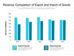 Revenue Comparison Of Export And Import Of Goods