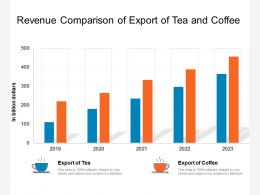 Revenue Comparison Of Export Of Tea And Coffee