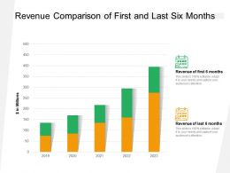 Revenue Comparison Of First And Last Six Months