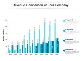 Revenue Comparison Of Four Company