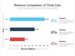 Revenue Comparison Of Three Cars