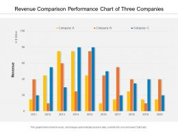Revenue Comparison Performance Chart Of Three Companies