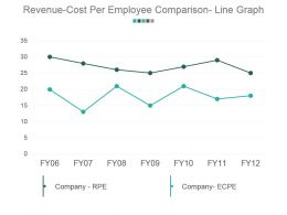 Revenue Cost Per Employee Comparison Line Graph Powerpoint Slide Background Picture