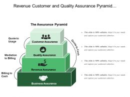 Revenue Customer And Quality Assurance Pyramid With Customer Assurance