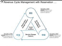 Revenue Cycle Management With Reservation Charge And Service Charge Capture