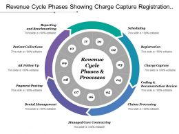 Revenue Cycle Phases Showing Charge Capture Registration Scheduling