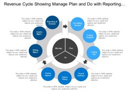 Revenue Cycle Showing Manage Plan And Do With Reporting Analysis Coding And Prep Delivery