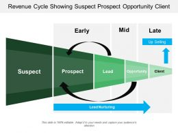 Revenue Cycle Showing Suspect Prospect Opportunity Client
