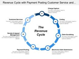 Revenue Cycle With Payment Posting Customer Service And Claim Scrubbing
