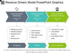 Revenue Drivers Model Powerpoint Graphics