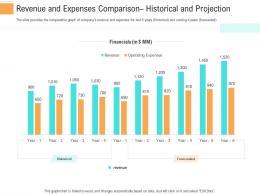 Revenue Expenses Comparison Investment Generate Funds Through Spot Market Investment