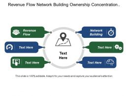 Revenue Flow Network Building Ownership Concentration Institutions Gain