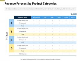 Revenue Forecast By Product Categories Pitch Deck Raise Funding Pre Seed Money Ppt Ideas
