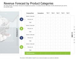 Revenue Forecast By Product Categories Pre Seed Capital Ppt Portrait