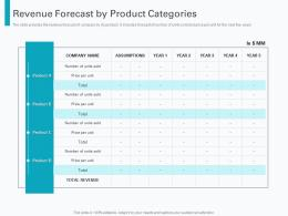Revenue Forecast By Product Categories Pre Seed Round Pitch Deck Ppt Inspiration