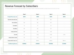 Revenue Forecast By Subscribers Churn Rate Powerpoint Presentation Show
