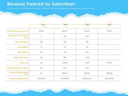 Revenue Forecast By Subscribers Ppt Powerpoint Presentation Visual Aids Inspiration